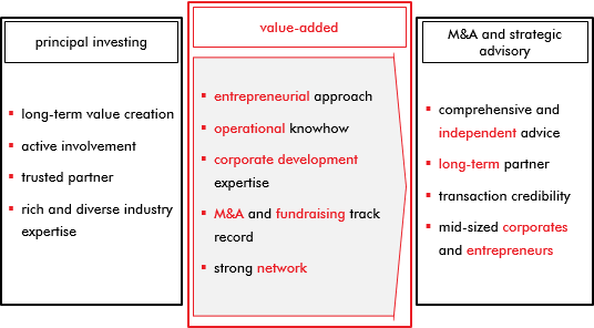 our value added for M&A and strategy projects